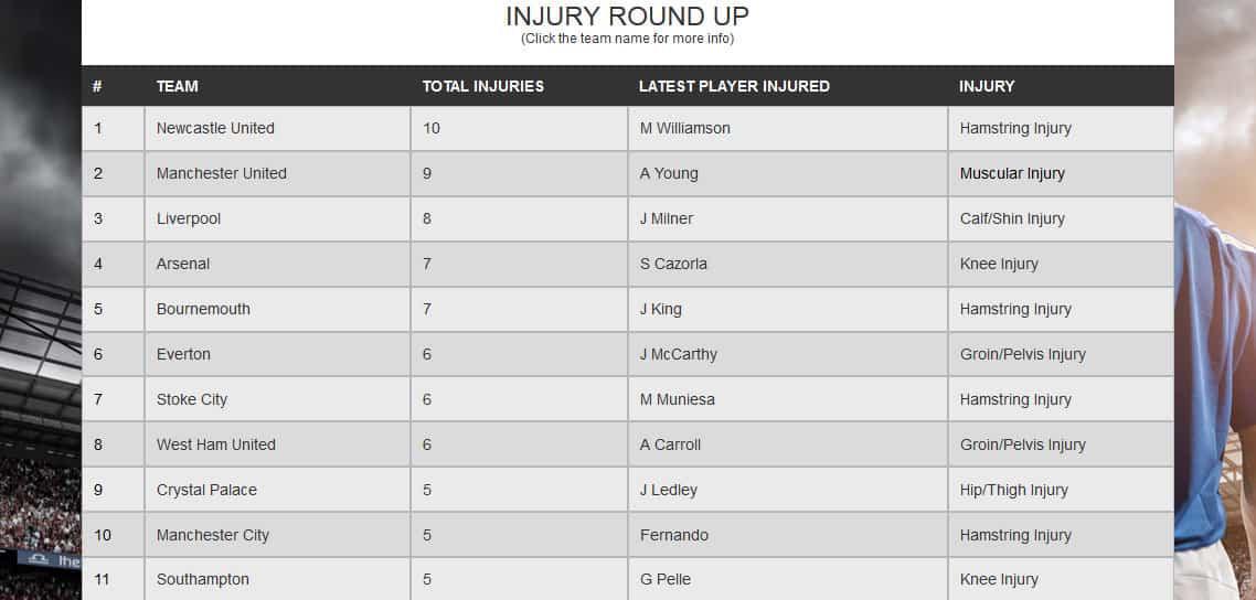 injuries191215